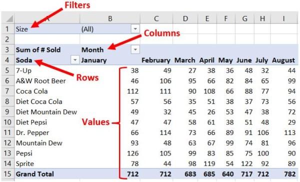 Comment créer un tableau croisé dynamique dans Microsoft Excel | Lojiciels.com