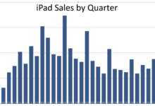 Combien d'iPads ont été vendus ? Une ventilation par trimestre
