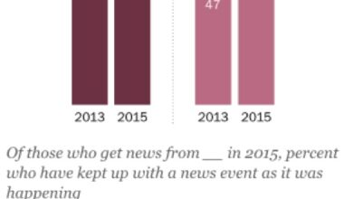 Graphique de sondage du Pew Research Center