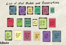 Tout sur le premier iPad